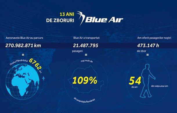 Blue Air 13 Ani 01