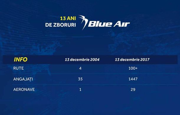 Blue Air 13 Ani 03